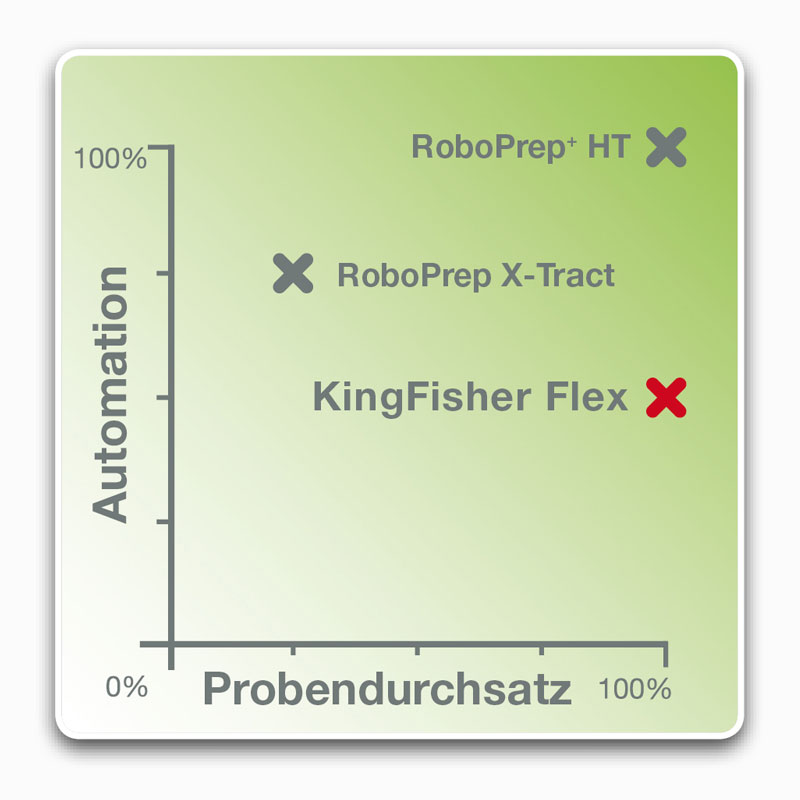 Automationsgraph KingFisher Flex