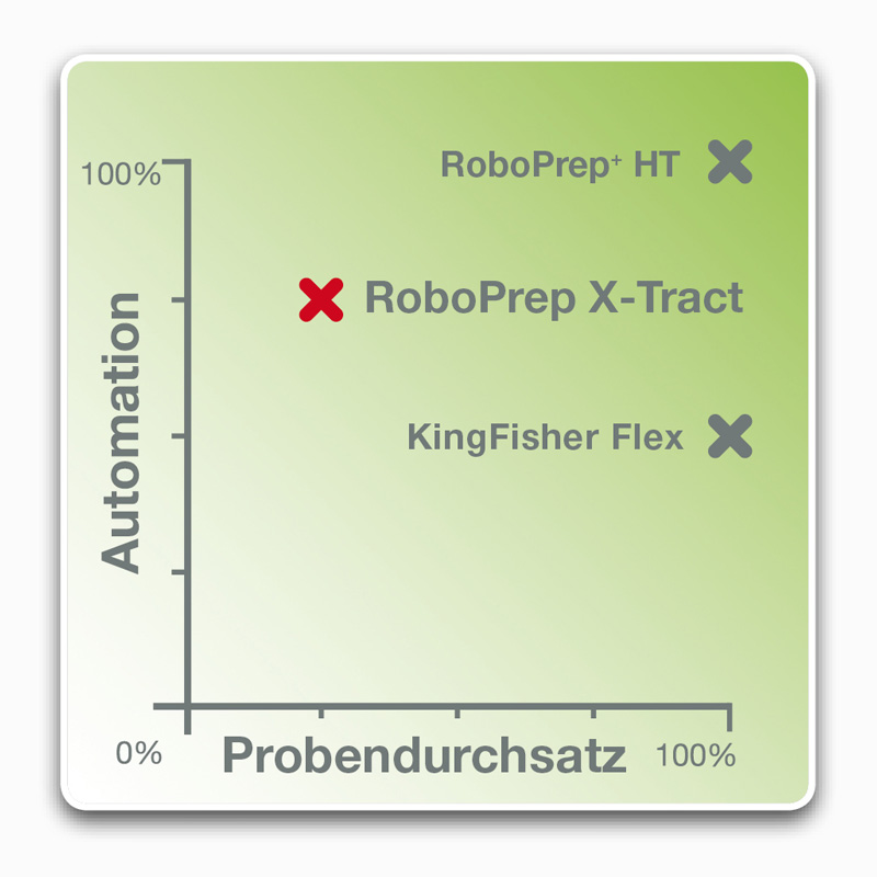 Automationsgraph foodproof RoboPrep X-Tract