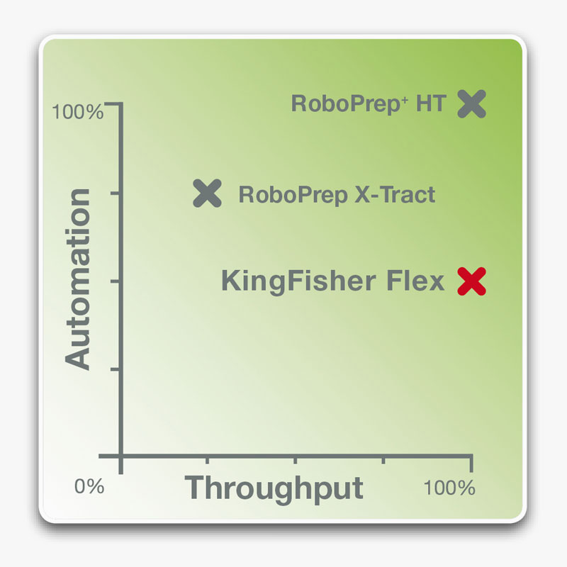 Graph Throughput KingFisher Flex