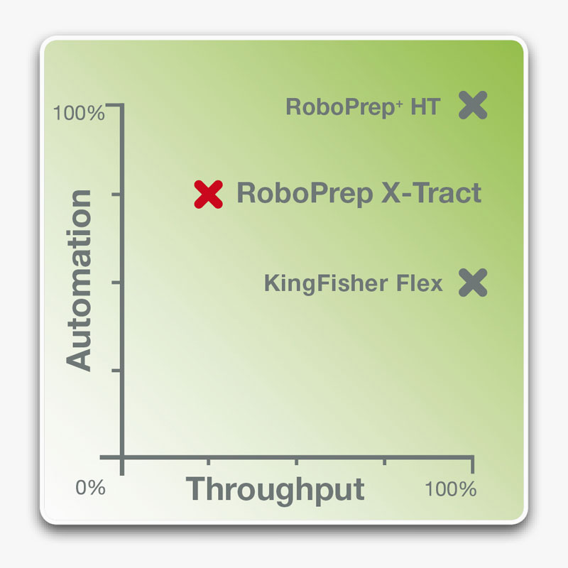 Graph throughput foodproof RoboPrep X-Tract