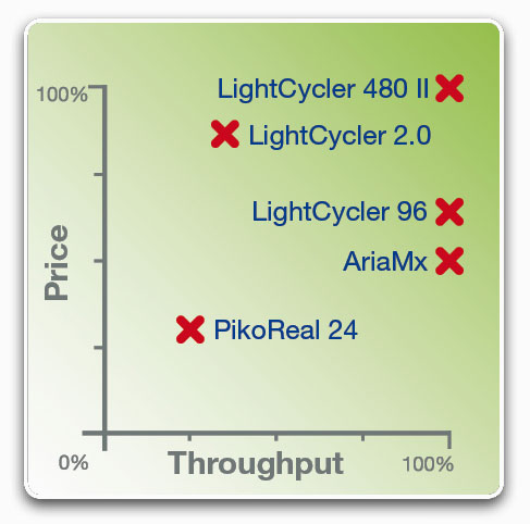 Graph real-time PCR cycler